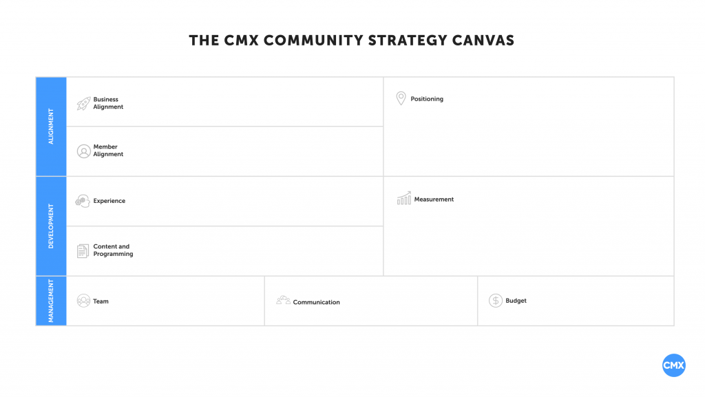 The Community Strategy Canvas