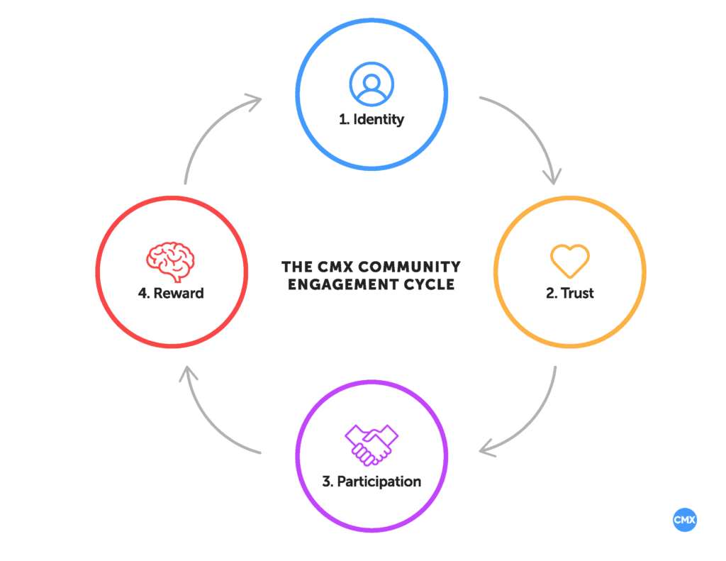 The CMX Community Engagement Cycle