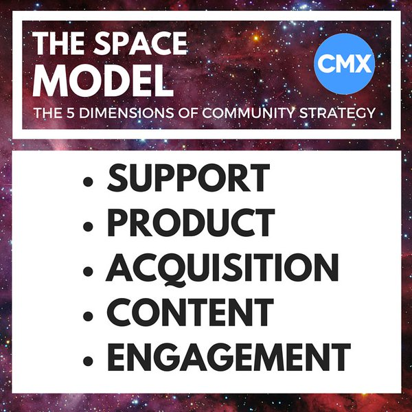 The SPACE Model: Support Product Acquisition Content Engagement